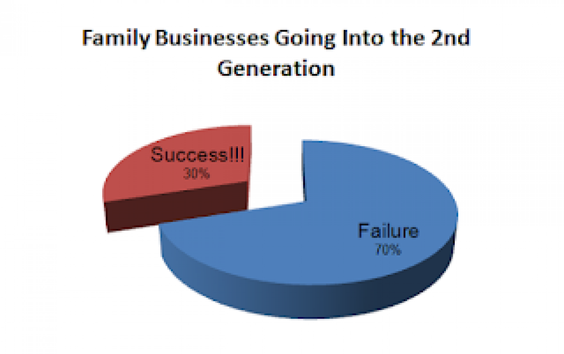 chart_of_success_vs_failure_into_the_2nd_generation