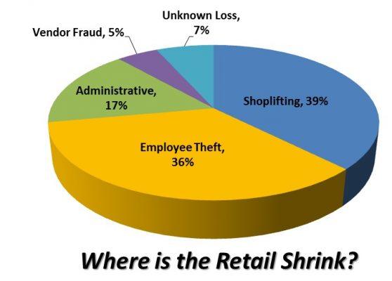 Retail Shrinkage areas.